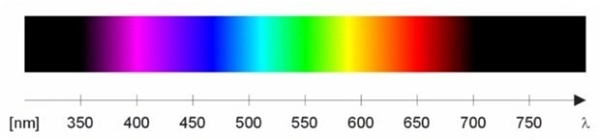 espetro de cores