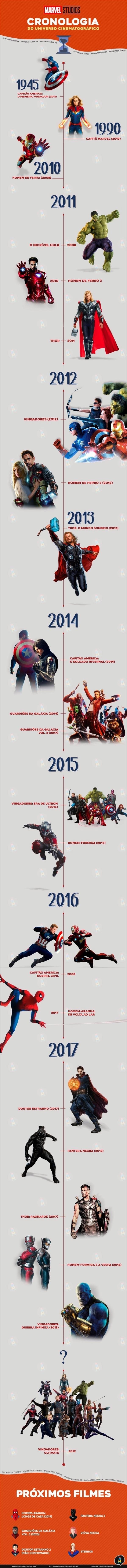 cronologia infografico filmes da marvel