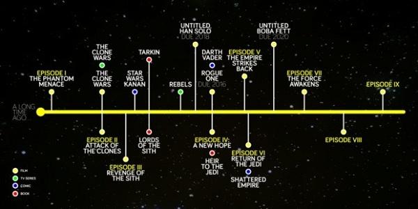 guerra das estrelas